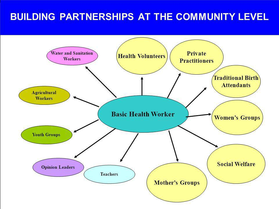 BUILDING PARTNERSHIPS AT THE COMMUNITY LEVEL