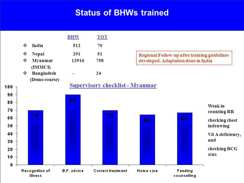 Status of BHWs trained Supervisory checklist - Myanmar BHW TOT