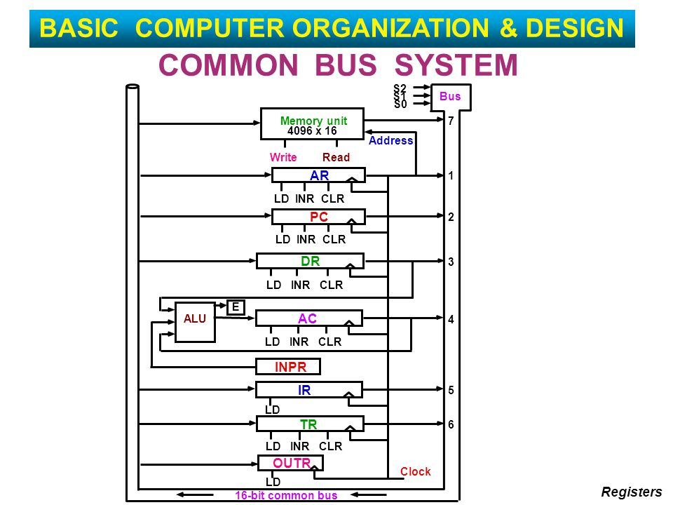 basic registers in computer processor essay In bar mode, the base address register (bar) is used the bar  faults on the  dps 8m cpu and cache directory buffer overflows  line 3: summary.