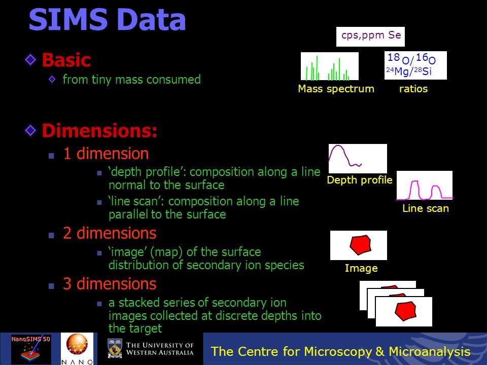 SIMS Data Basic Dimensions: 1 dimension 2 dimensions 3 dimensions