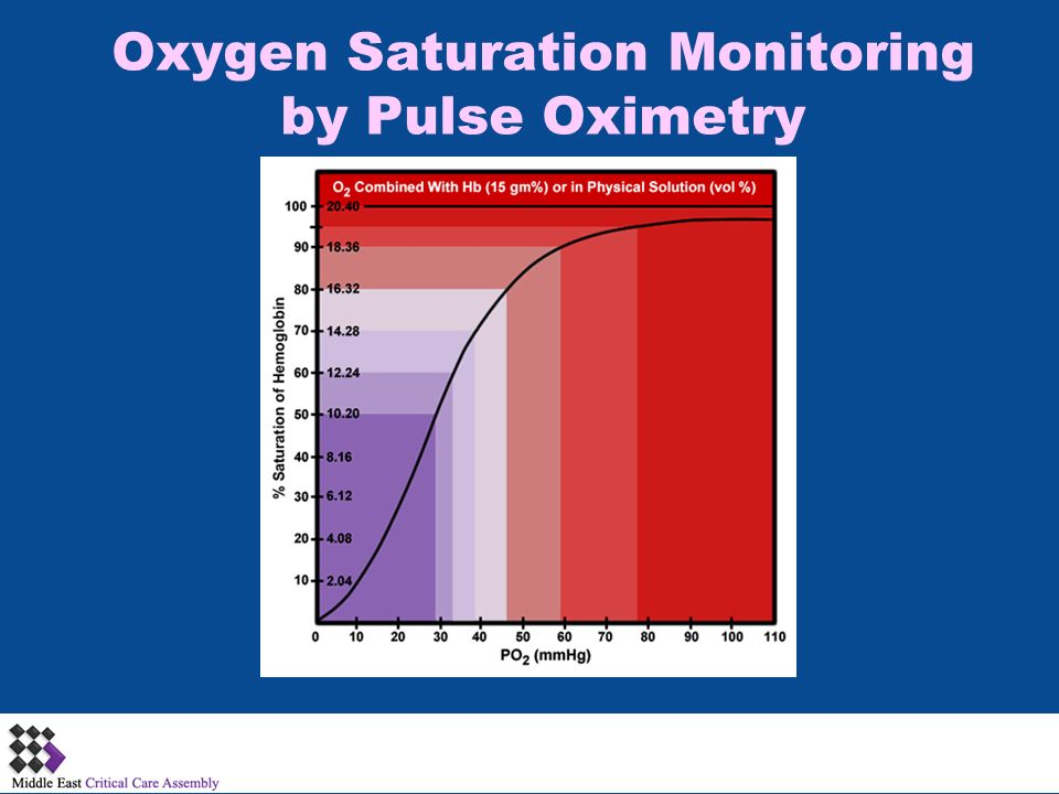 oxygen saturation and pao2 relationship