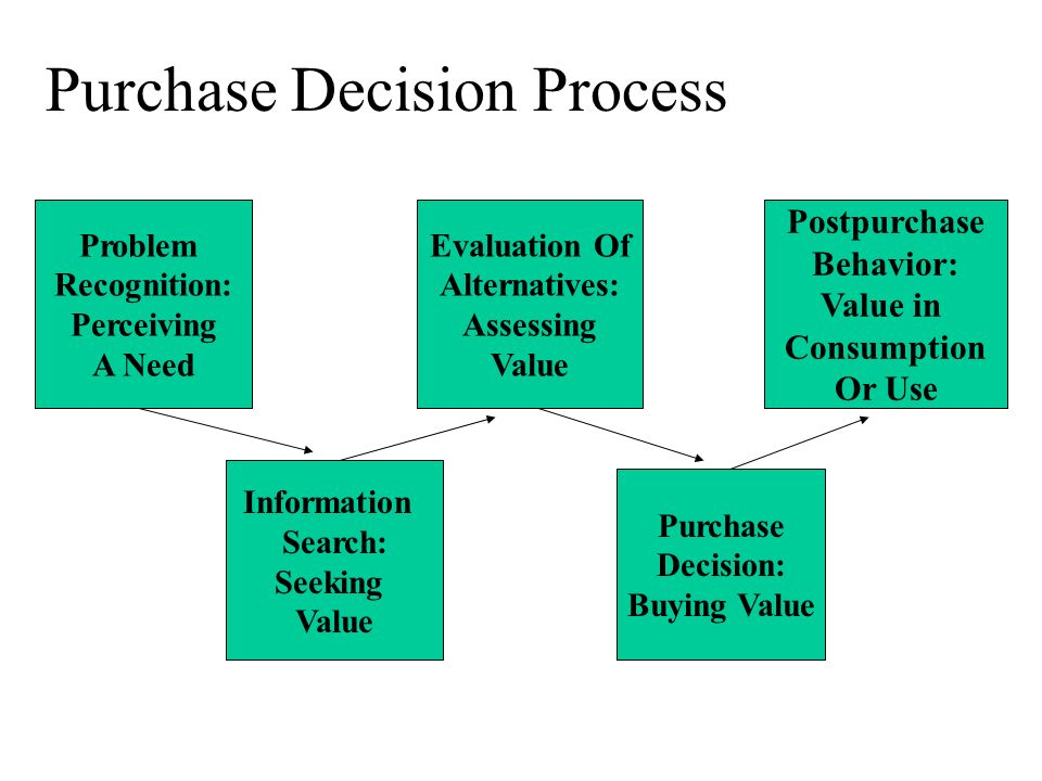 consumer knowledge purchase consumption and disposal Consumer behaviour and marketing action learning objectives  effort) or consumption related aspects (what they buy when they buy, how  hence marketers felt the need to obtain an in-depth knowledge of consumers buying behaviour finally this knowledge acted.