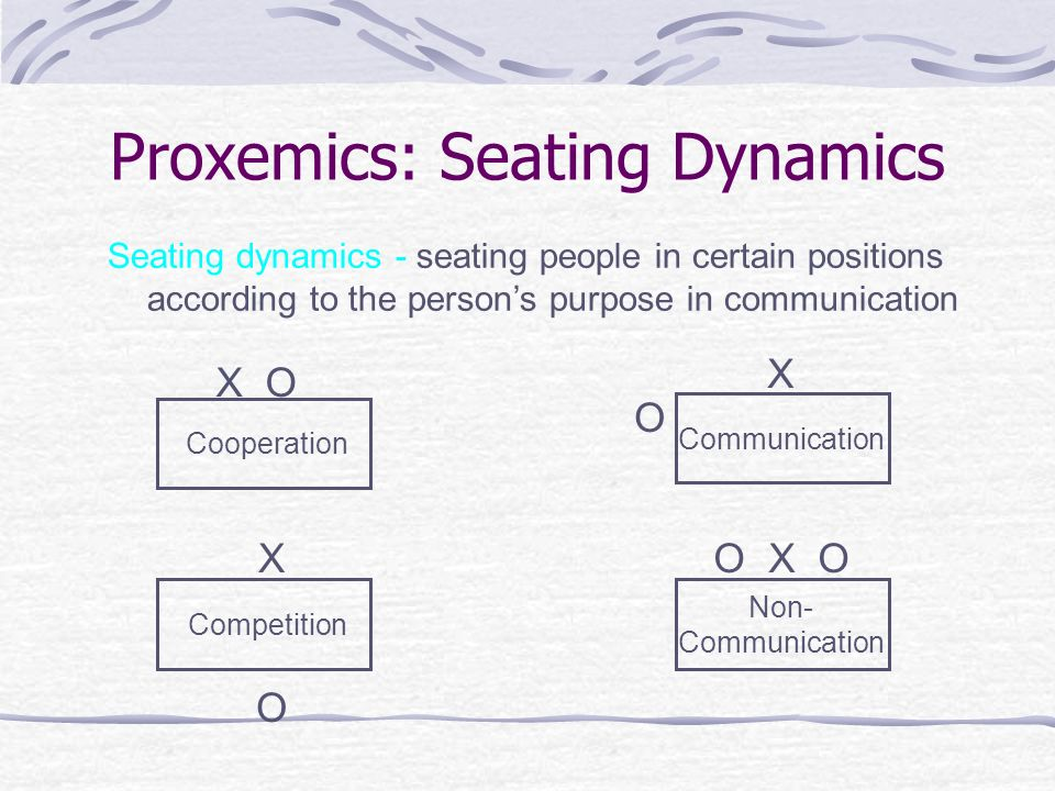 proxemics the o Iii boundary regulations a regulating interpersonal boundaries 1 proxemics:  study of space between persons 2 in the united states, four spatial zones exist.