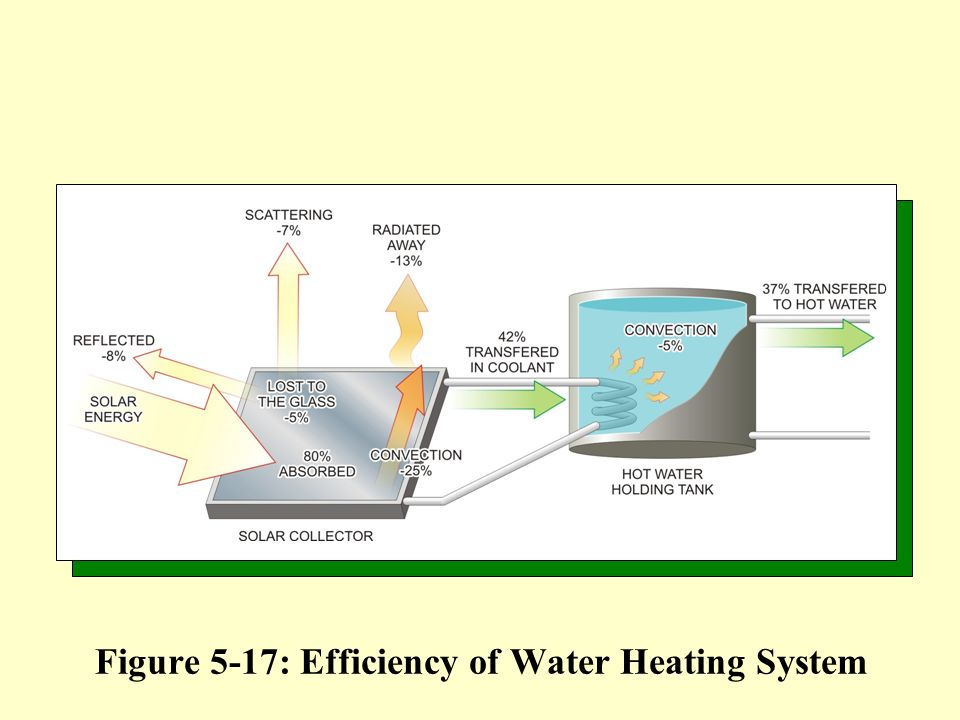 Objectives 1 understand the underlying principles of for What is the most efficient heating system