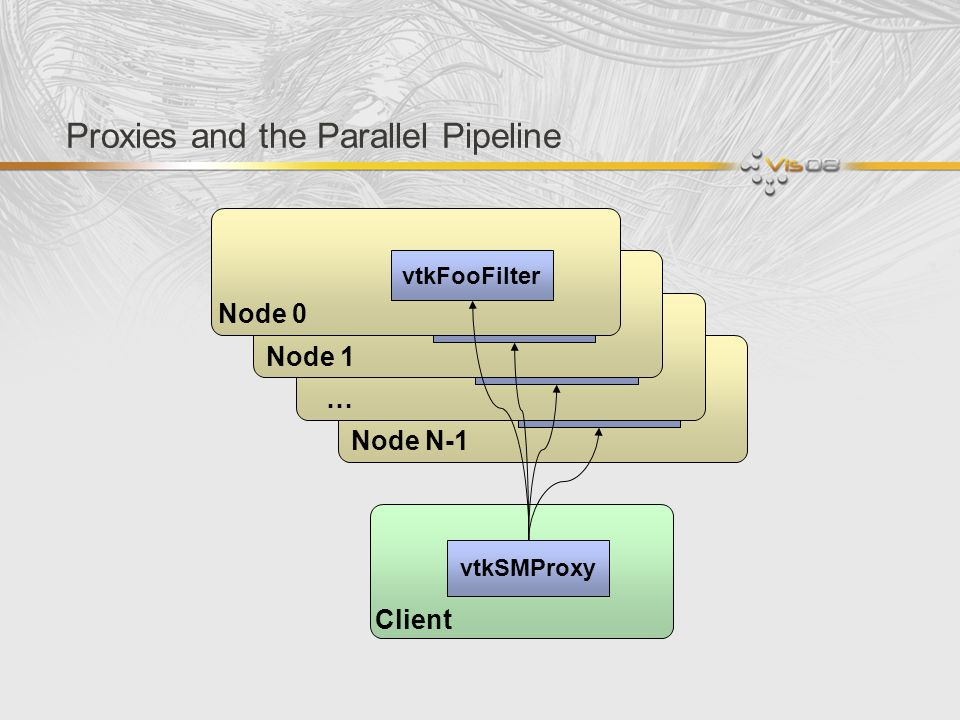 Proxies and the Parallel Pipeline
