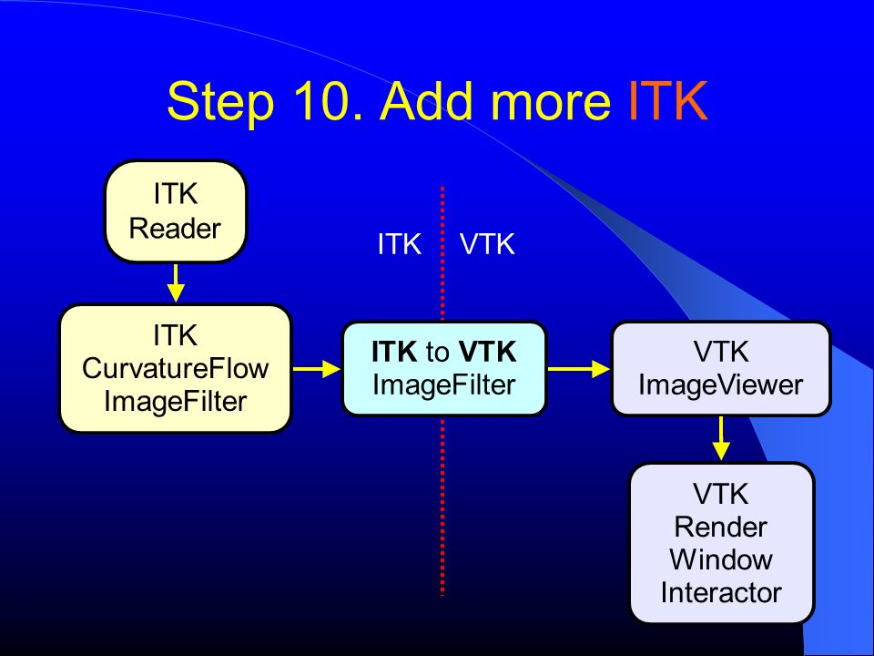 Step 10. Add more ITK ITK Reader ITK VTK ITK CurvatureFlow ImageFilter