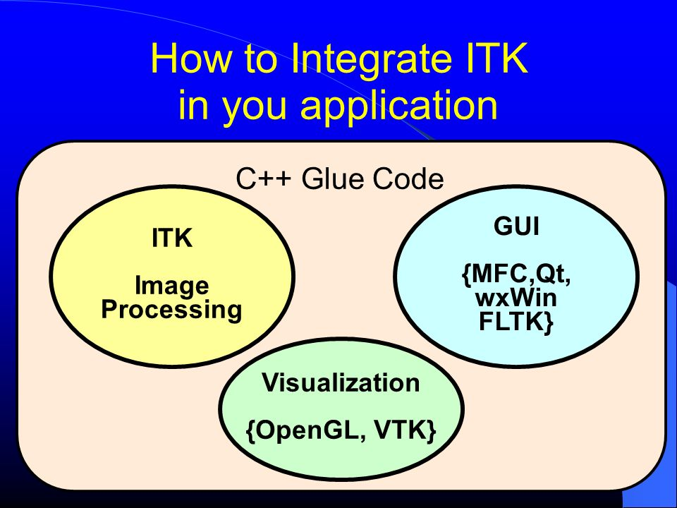 How to Integrate ITK in you application