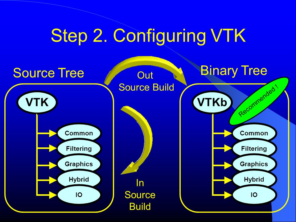 Step 2. Configuring VTK Binary Tree Source Tree VTKb VTK Out