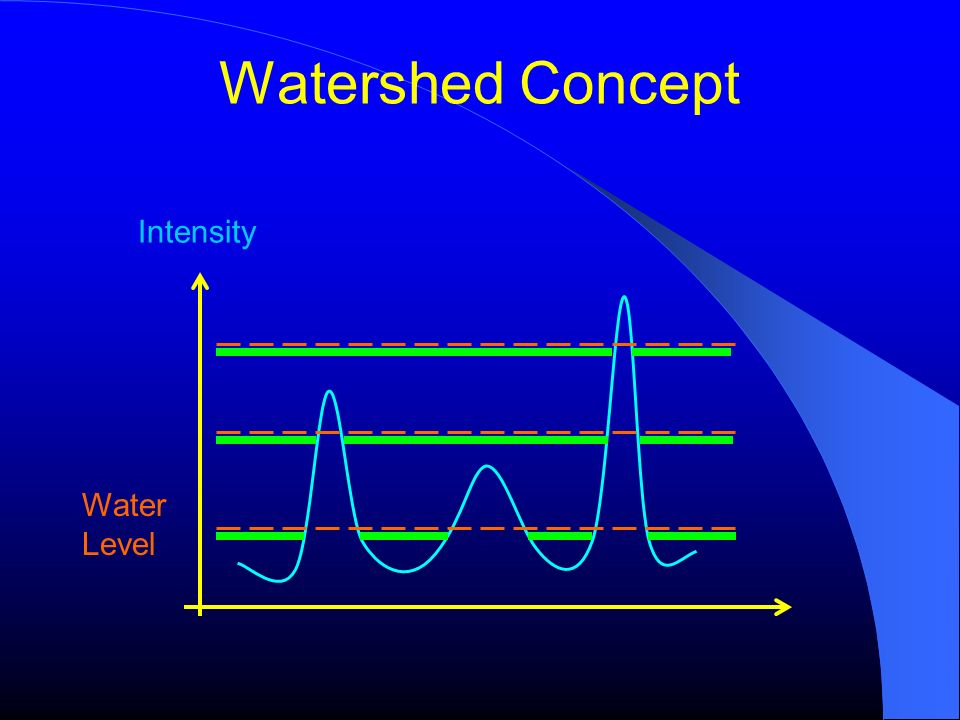 Watershed Concept Intensity Water Level