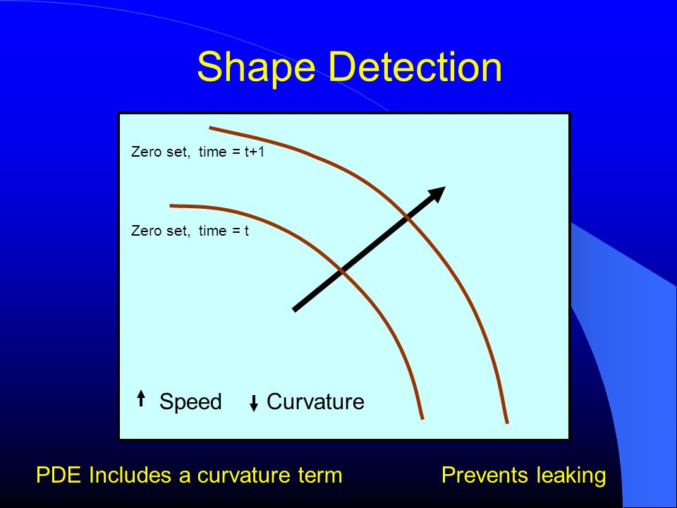 Shape Detection Speed Curvature PDE Includes a curvature term