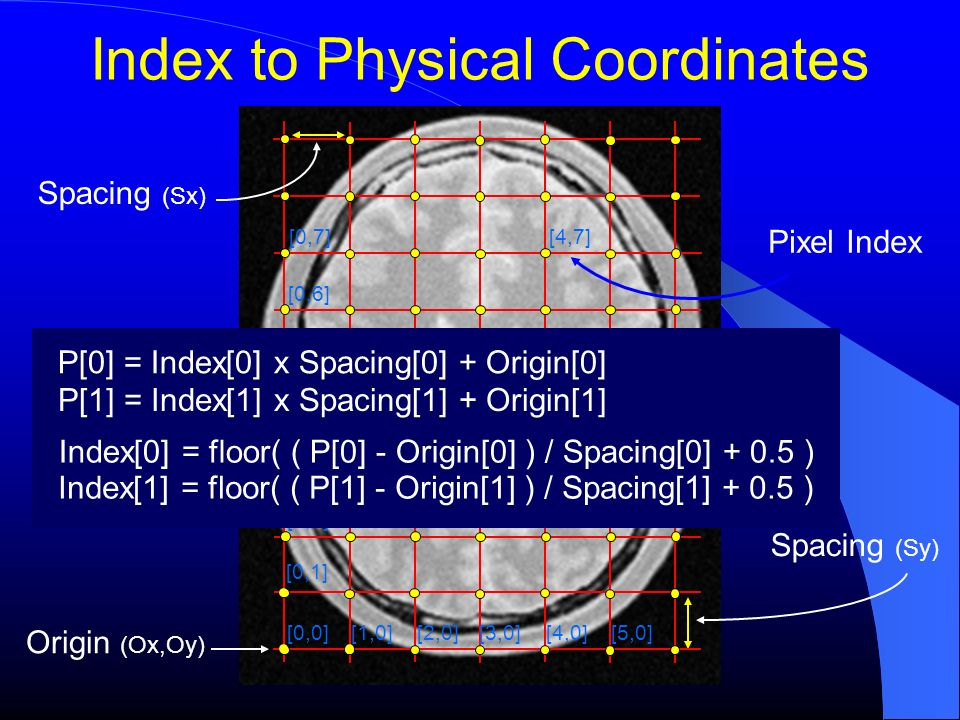 Index to Physical Coordinates