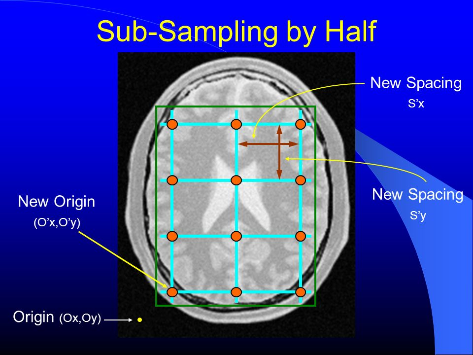 Sub-Sampling by Half New Spacing New Spacing New Origin Origin (Ox,Oy)