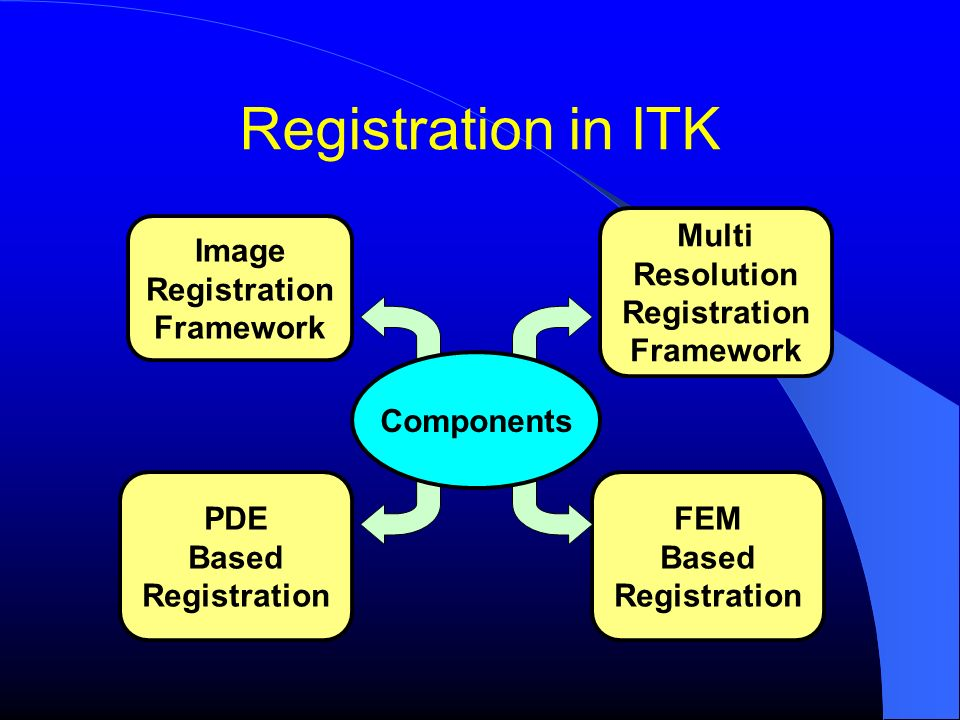Registration in ITK Multi Resolution Registration Framework