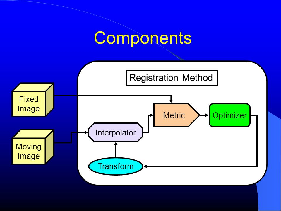 Components Registration Method Fixed Image Metric Optimizer
