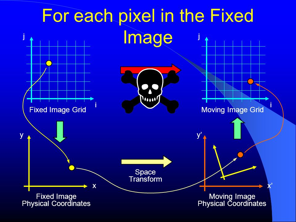 For each pixel in the Fixed Image