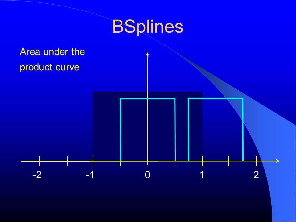 BSplines Area under the product curve -2 -1 1 2