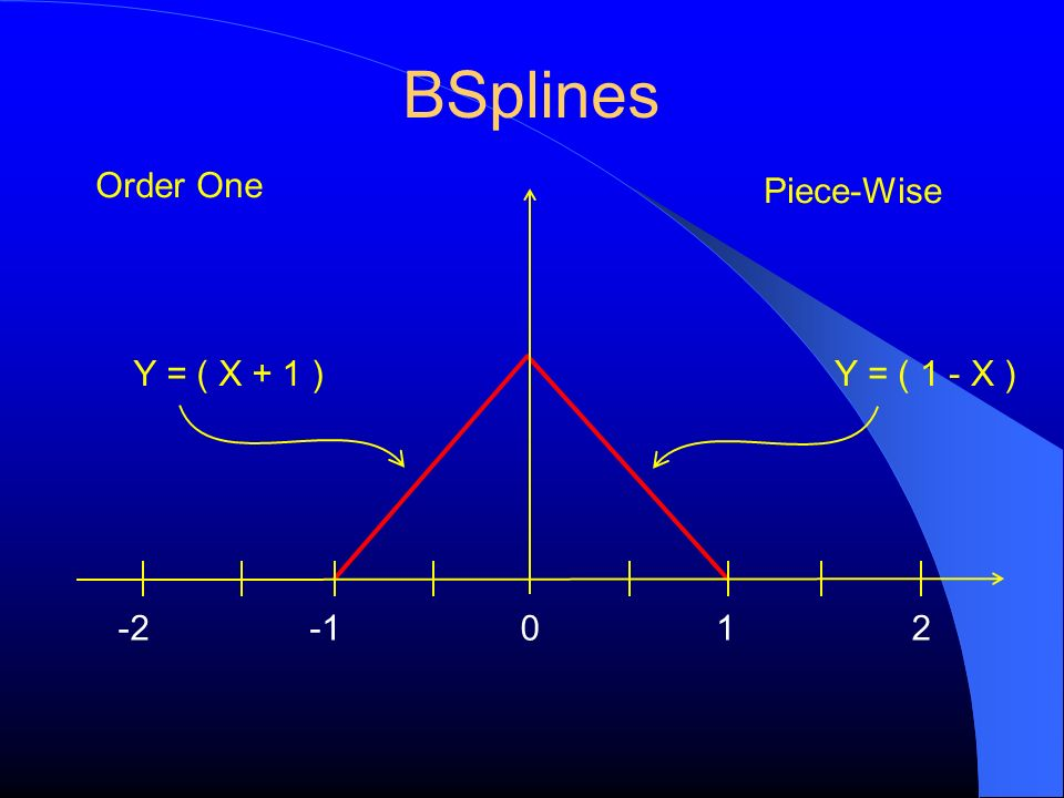 BSplines Order One Piece-Wise Y = ( X + 1 ) Y = ( 1 - X ) -2 -1 1 2