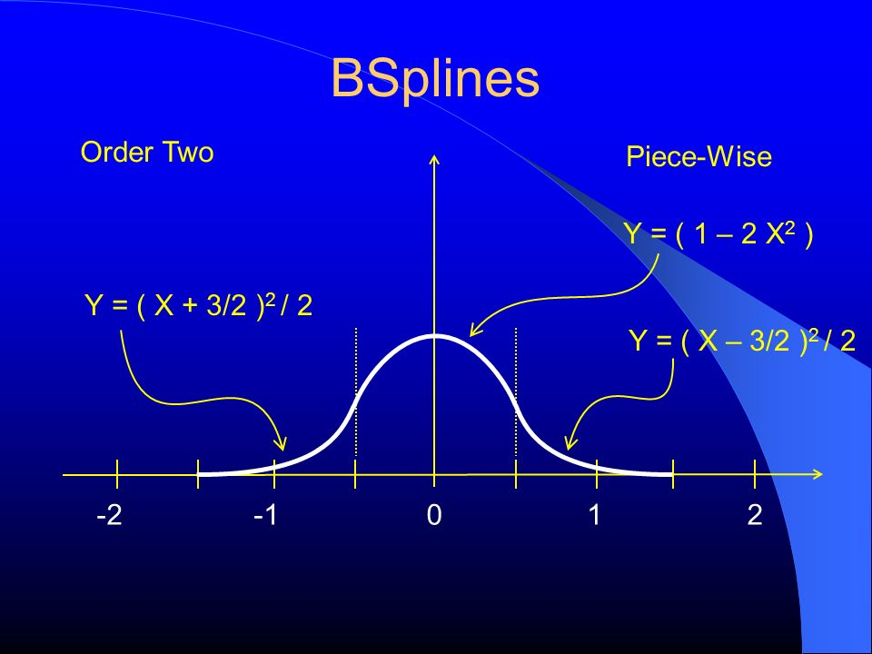 BSplines Order Two Piece-Wise Y = ( 1 – 2 X2 ) Y = ( X + 3/2 )2 / 2