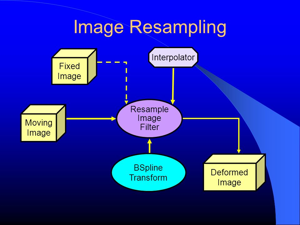 Image Resampling Interpolator Fixed Image Resample Image Moving Image