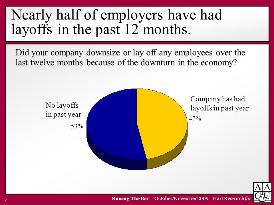 Nearly half of employers have had layoffs in the past 12 months.