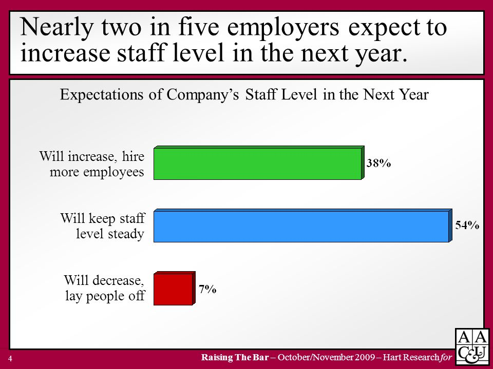 Expectations of Company's Staff Level in the Next Year