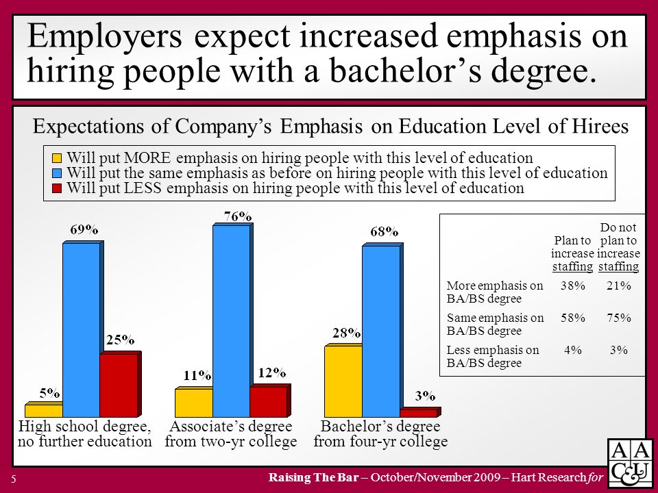 Employers expect increased emphasis on hiring people with a bachelor's degree.
