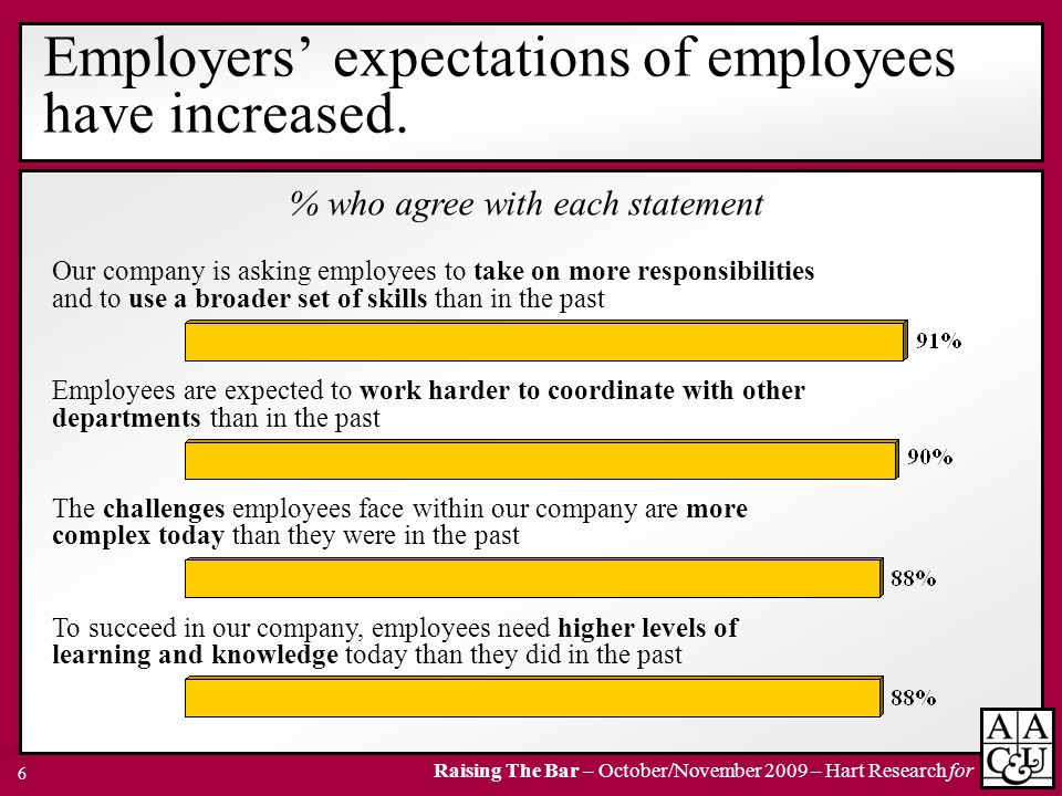 Employers' expectations of employees have increased.