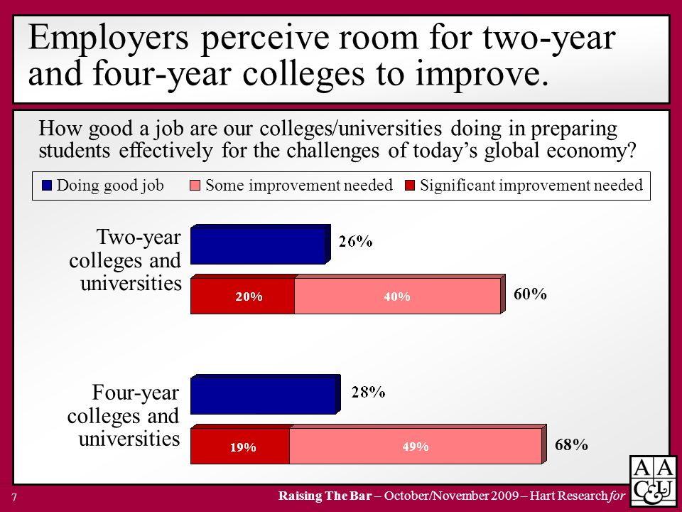 Employers perceive room for two-year and four-year colleges to improve.