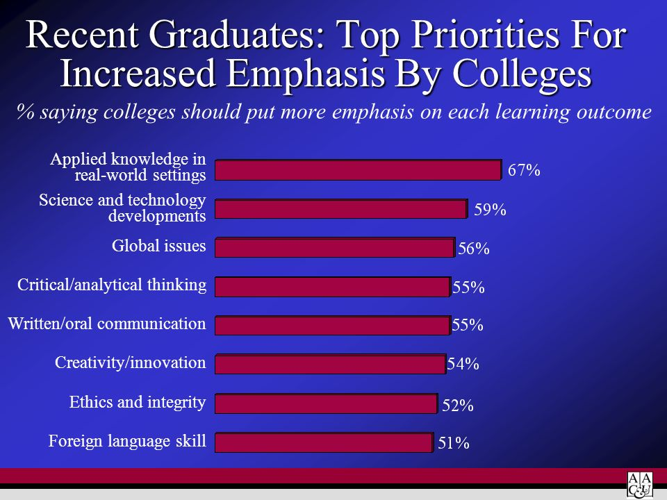 Recent Graduates: Top Priorities For Increased Emphasis By Colleges
