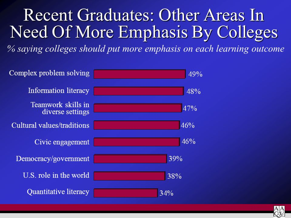 Recent Graduates: Other Areas In Need Of More Emphasis By Colleges