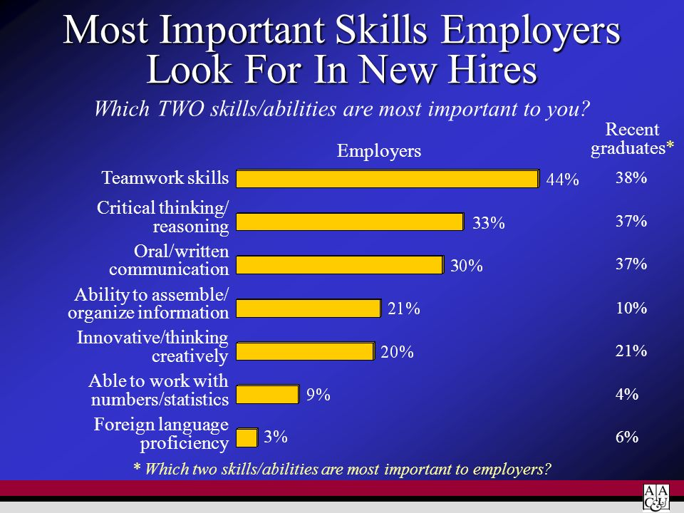 Most Important Skills Employers Look For In New Hires
