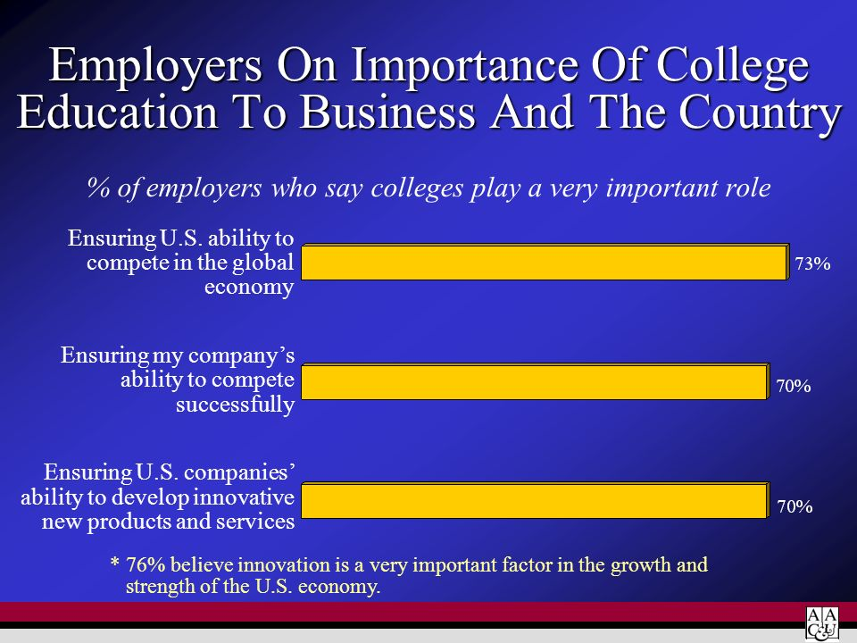 % of employers who say colleges play a very important role