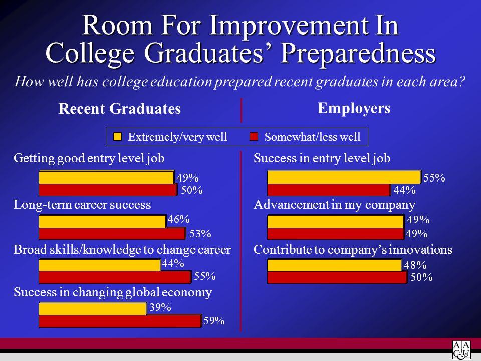 Room For Improvement In College Graduates' Preparedness