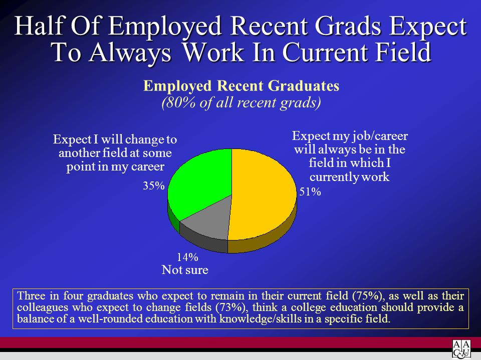 Half Of Employed Recent Grads Expect To Always Work In Current Field