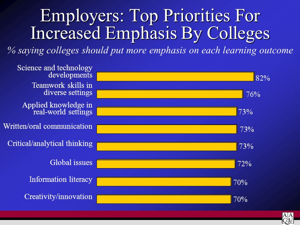 Employers: Top Priorities For Increased Emphasis By Colleges