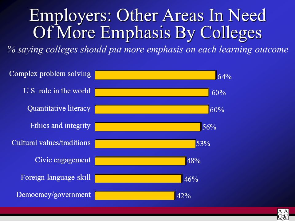 Employers: Other Areas In Need Of More Emphasis By Colleges