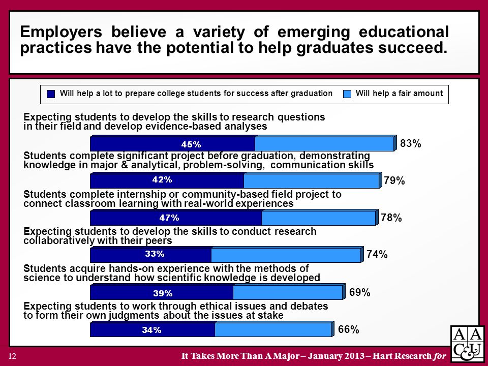 Employers believe a variety of emerging educational practices have the potential to help graduates succeed.