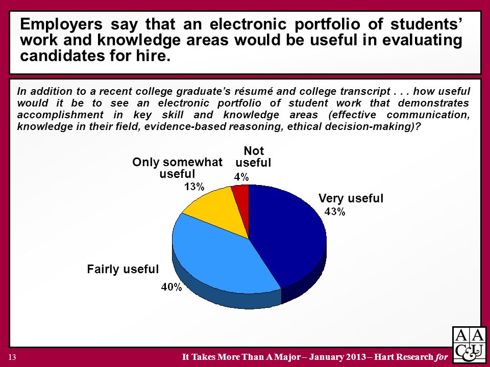 Employers say that an electronic portfolio of students' work and knowledge areas would be useful in evaluating candidates for hire.