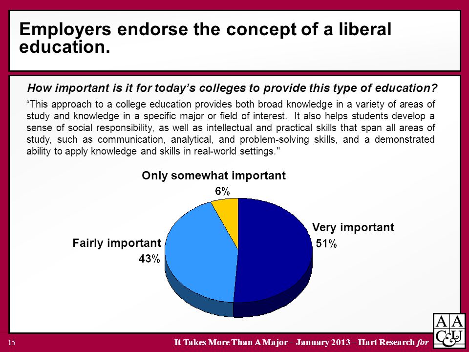 Employers endorse the concept of a liberal education.