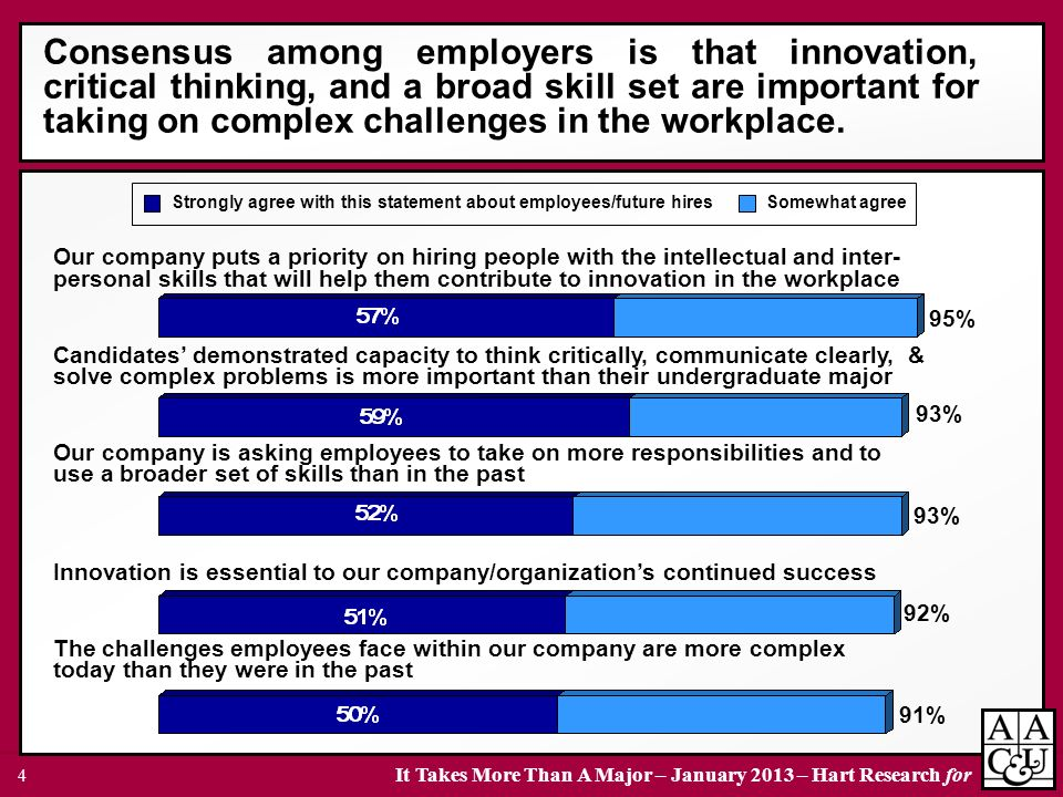 Consensus among employers is that innovation, critical thinking, and a broad skill set are important for taking on complex challenges in the workplace.