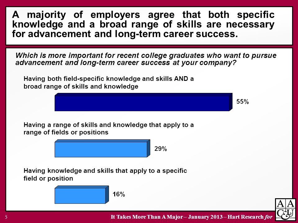 A majority of employers agree that both specific knowledge and a broad range of skills are necessary for advancement and long-term career success.