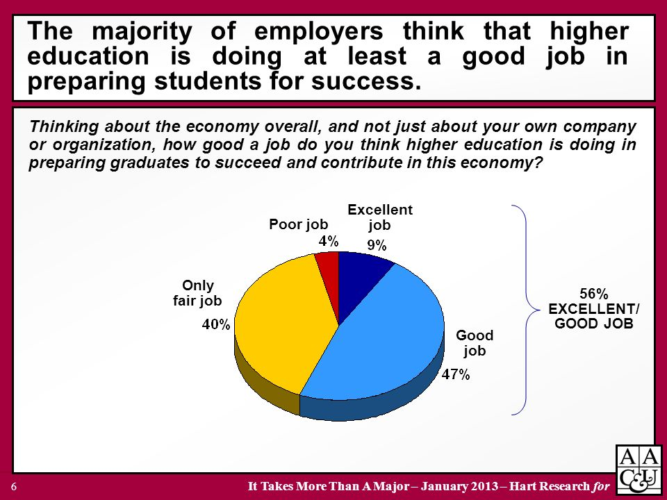 The majority of employers think that higher education is doing at least a good job in preparing students for success.