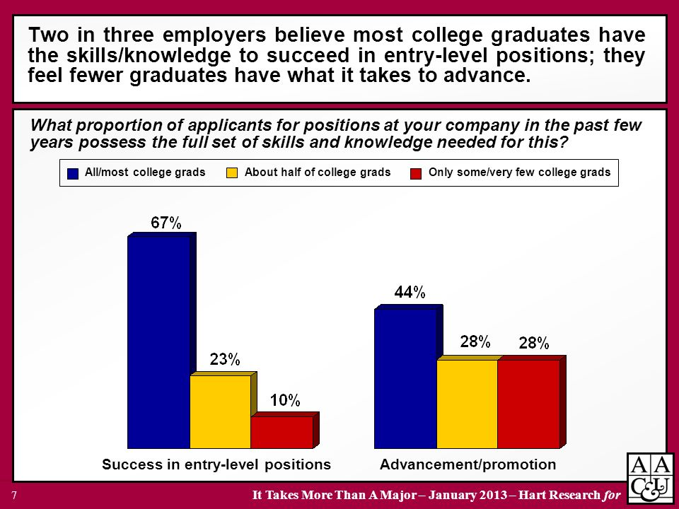 Two in three employers believe most college graduates have the skills/knowledge to succeed in entry-level positions; they feel fewer graduates have what it takes to advance.