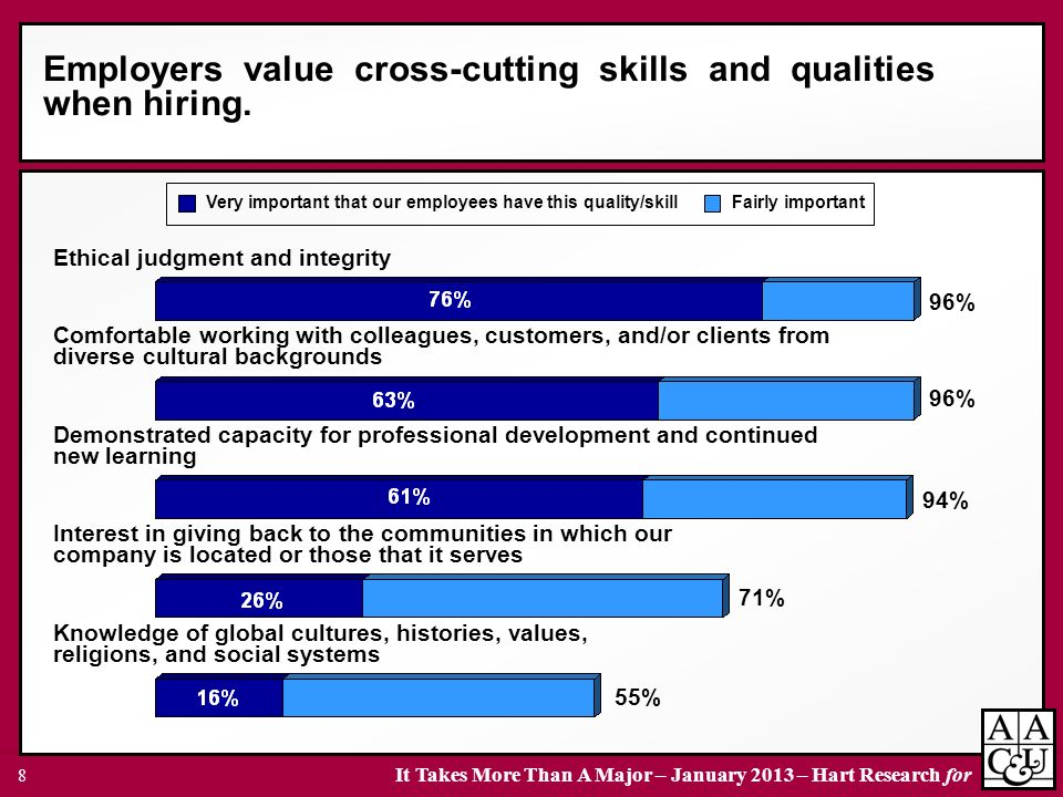 Employers value cross-cutting skills and qualities when hiring.