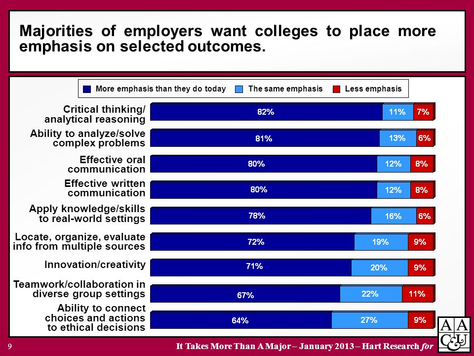 Majorities of employers want colleges to place more emphasis on selected outcomes.