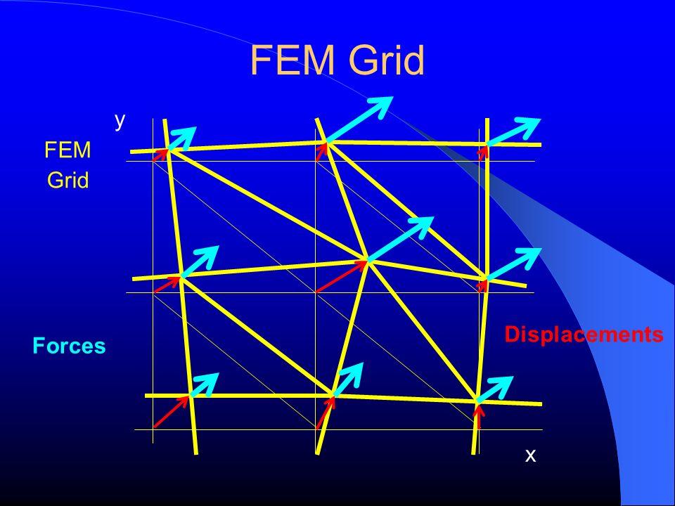 FEM Grid y FEM Grid Displacements Forces x