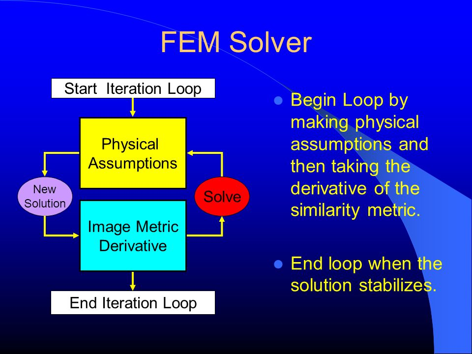 FEM Solver Start Iteration Loop. Begin Loop by making physical assumptions and then taking the derivative of the similarity metric.