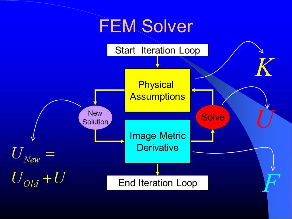 K U F FEM Solver Start Iteration Loop Physical Assumptions Solve