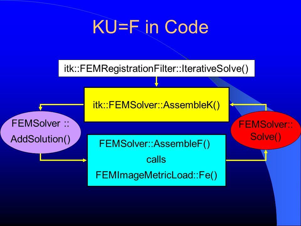 KU=F in Code itk::FEMRegistrationFilter::IterativeSolve()
