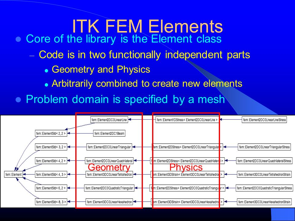 ITK FEM Elements Core of the library is the Element class